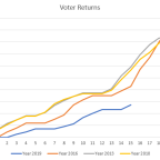 WCC Election: Heading for a terrible voter turnout